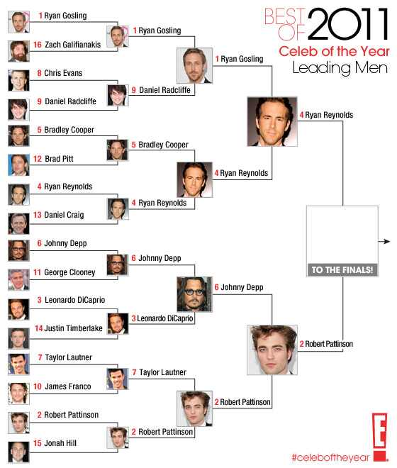 Best of 2011 / Celeb of the Year / Leading Men- round 4