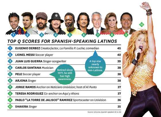latinos, messi, carlos santana, shakira