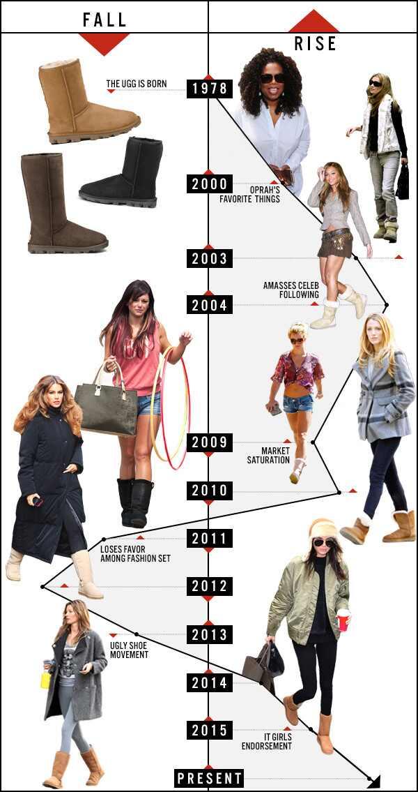 ugg boots history
