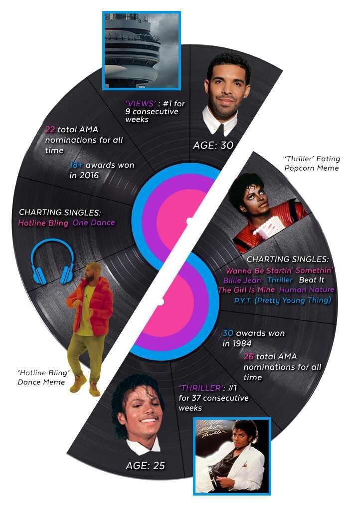 AMAs, Recordsetters, Drake, Michael Jackson
