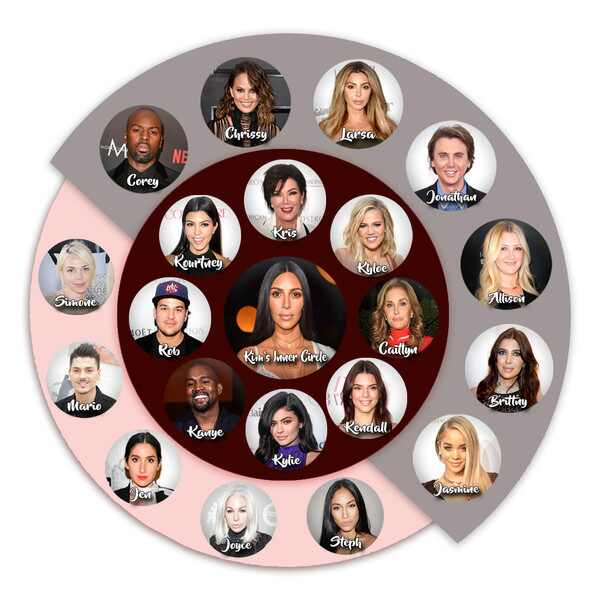 Kim Kardashian, Inner Circle of Friends